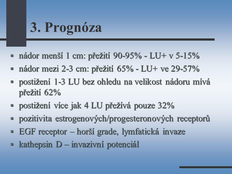 3. Prognóza  nádor menší 1 cm: přežití 90-95% - LU+ v 5-15%  nádor mezi 2-3 cm: přežití 65% - LU+ ve 29-57%  postižení 1-3 LU bez ohledu na velikos