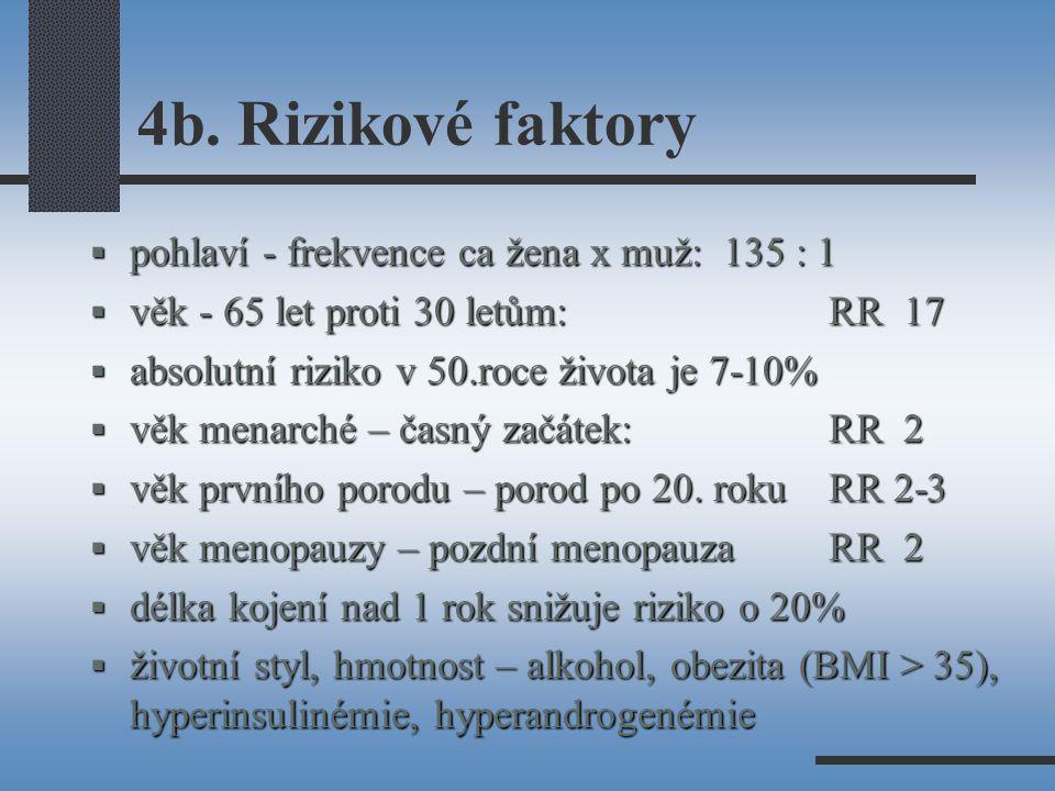 4b. Rizikové faktory  pohlaví - frekvence ca žena x muž: 135 : 1  věk - 65 let proti 30 letům: RR 17  absolutní riziko v 50.roce života je 7-10% 