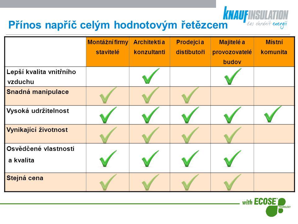 Nová minerální izolace  Přináší nové výhody: - lépe se s ní pracuje: příjemnější na dotyk méně prašná bez zápachu snadno se řeže  Stále zachovává: - vynikající vlastnosti tradiční minerální izolace (tepelné, akustické, protipožární) - paropropustnost - vysoký obsah recyklovaného materiálu