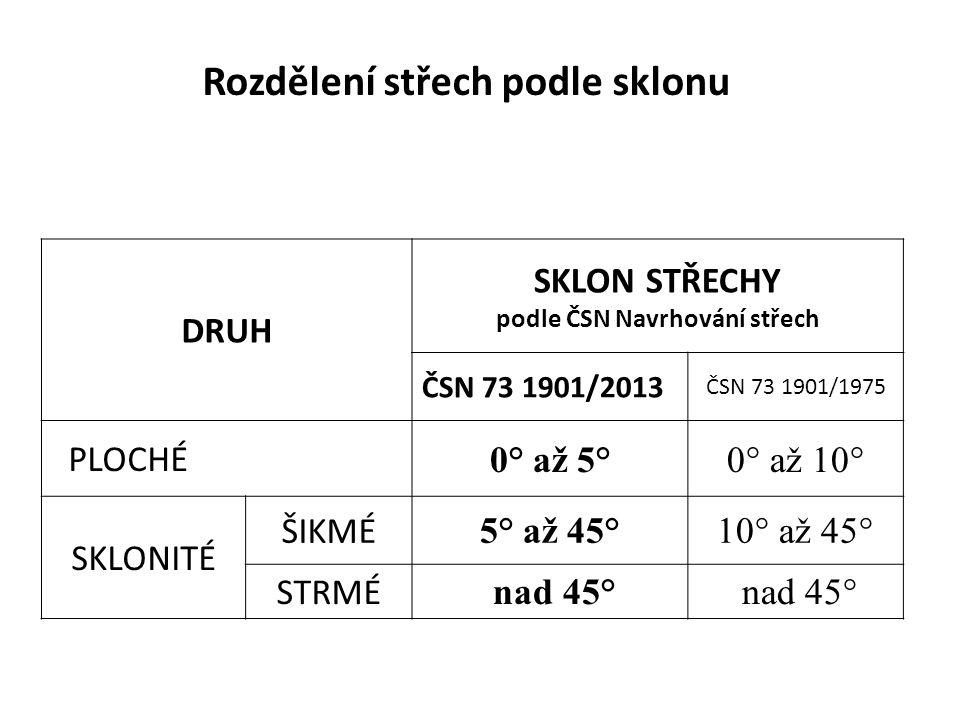 Rozdělení střech podle sklonu DRUH SKLON STŘECHY podle ČSN Navrhování střech ČSN 73 1901/2013 ČSN 73 1901/1975 PLOCHÉ 0° až 5°0° až 10° SKLONITÉ ŠIKMÉ