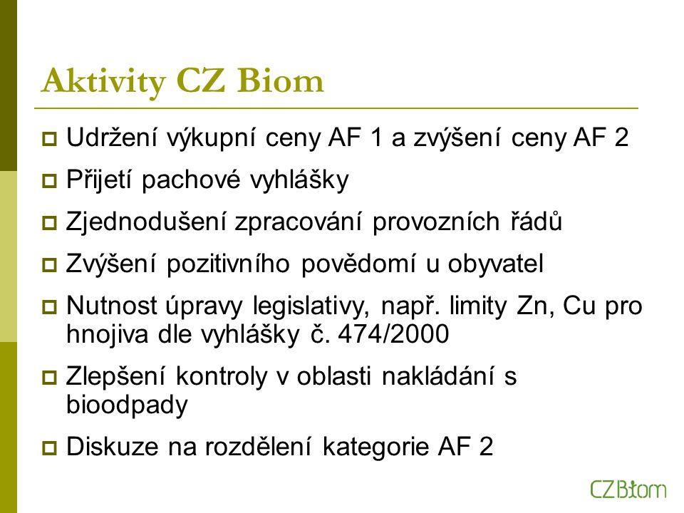 Aktivity CZ Biom  Udržení výkupní ceny AF 1 a zvýšení ceny AF 2  Přijetí pachové vyhlášky  Zjednodušení zpracování provozních řádů  Zvýšení pozitivního povědomí u obyvatel  Nutnost úpravy legislativy, např.
