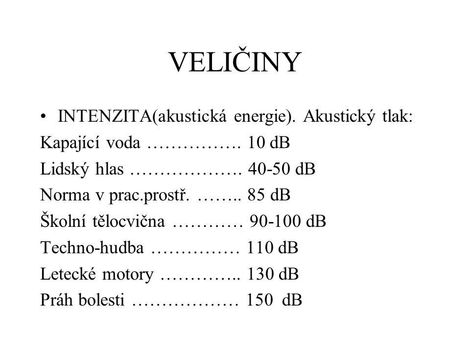 VELIČINY INTENZITA(akustická energie). Akustický tlak: Kapající voda ……………. 10 dB Lidský hlas ………………. 40-50 dB Norma v prac.prostř. …….. 85 dB Školní