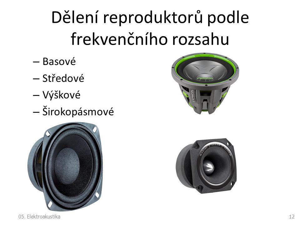 Dělení reproduktorů podle frekvenčního rozsahu – Basové – Středové – Výškové – Širokopásmové 1205. Elektroakustika