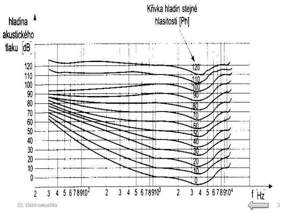 Elektroakustické měniče ‒Funkce ‒Typy akustických měničů: Elektrodynamický Elektromagnetický Elektrostatický Piezoelektrický Odporový Magnetostrikční 405.