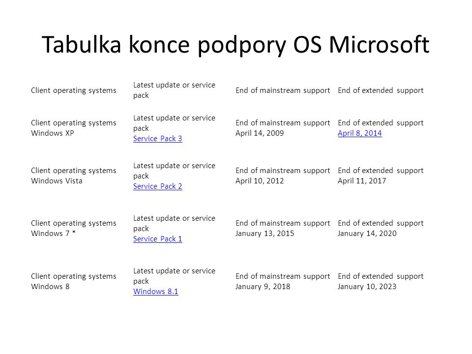 Tabulka konce podpory OS Microsoft Client operating systems Latest update or service pack End of mainstream supportEnd of extended support Client operating systems Windows XP Latest update or service pack Service Pack 3 End of mainstream support April 14, 2009 End of extended support April 8, 2014 Client operating systems Windows Vista Latest update or service pack Service Pack 2 End of mainstream support April 10, 2012 End of extended support April 11, 2017 Client operating systems Windows 7 * Latest update or service pack Service Pack 1 End of mainstream support January 13, 2015 End of extended support January 14, 2020 Client operating systems Windows 8 Latest update or service pack Windows 8.1 End of mainstream support January 9, 2018 End of extended support January 10, 2023