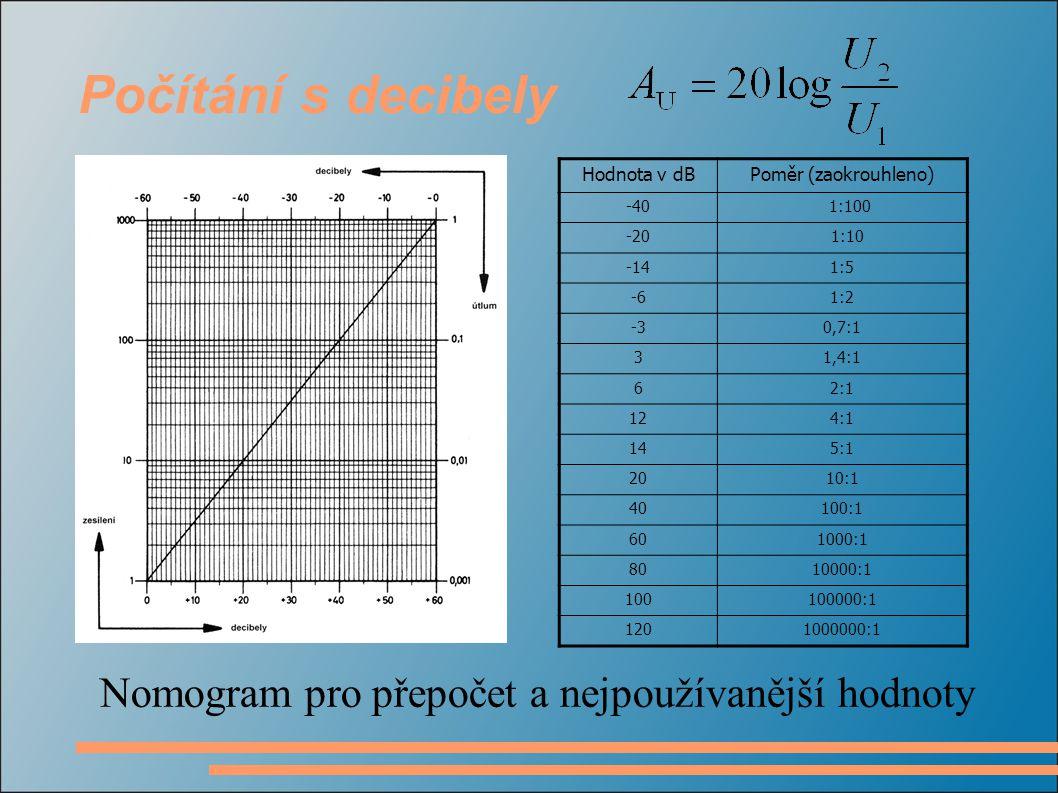 Počítání s decibely Hodnota v dBPoměr (zaokrouhleno) -40 1:100 -20 1:10 -141:5 -61:2 -30,7:1 31,4:1 62:1 124:1 145:1 2010:1 40100:1 601000:1 8010000:1 100100000:1 1201000000:1 Nomogram pro přepočet a nejpoužívanější hodnoty