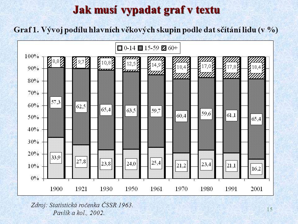 15 Jak musí vypadat graf v textu Graf 1.
