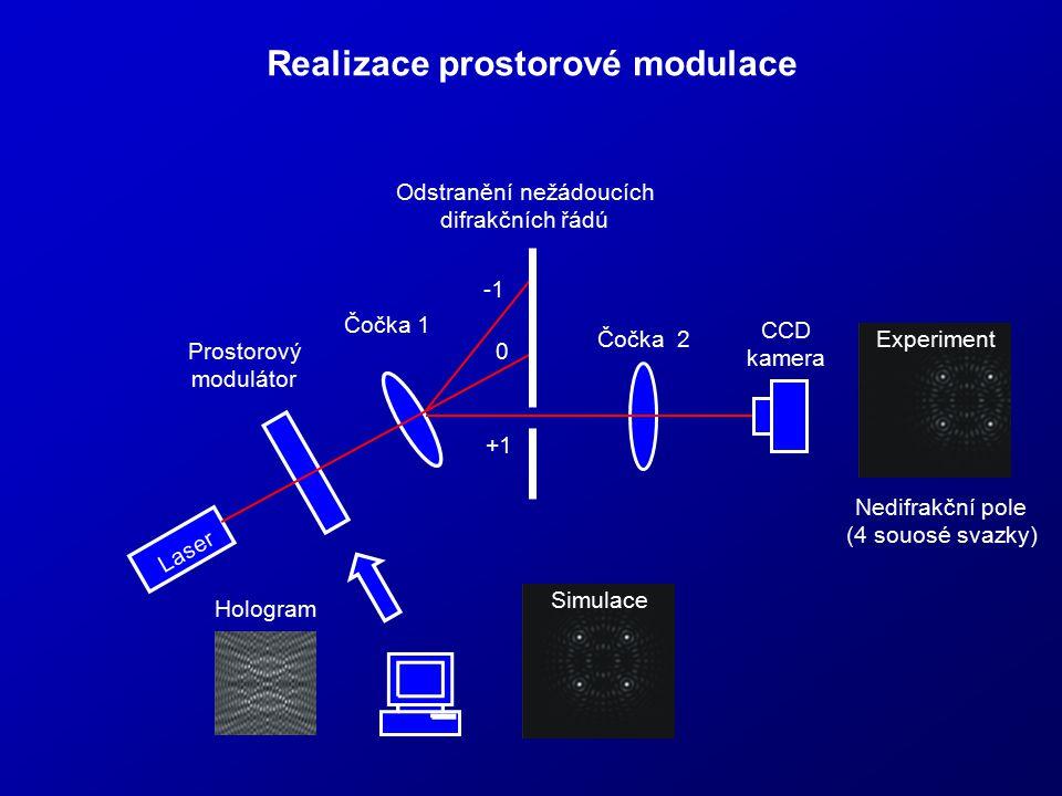 Realizace prostorové modulace Laser Prostorový modulátor Čočka 1 Čočka 2 CCD kamera +1 0 Odstranění nežádoucích difrakčních řádú Hologram Simulace Exp