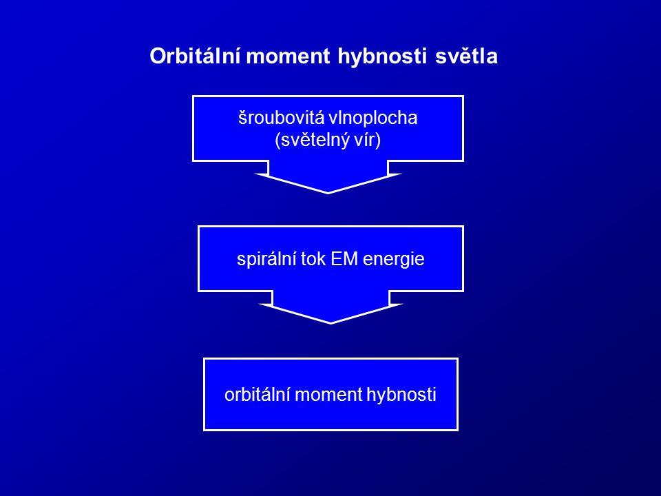 Orbitální moment hybnosti světla orbitální moment hybnosti šroubovitá vlnoplocha (světelný vír) spirální tok EM energie