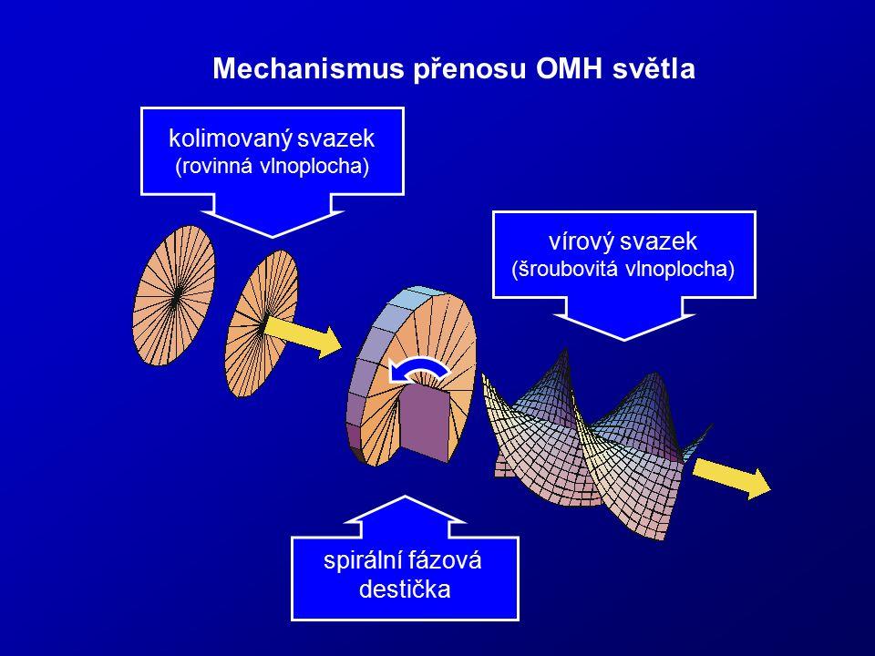 Mechanismus přenosu OMH světla vírový svazek (šroubovitá vlnoplocha) kolimovaný svazek (rovinná vlnoplocha) spirální fázová destička