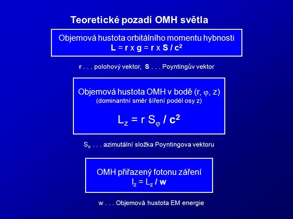 Teoretické pozadí OMH světla Objemová hustota orbitálního momentu hybnosti L = r x g = r x S / c 2 r... polohový vektor, S... Poyntingův vektor Objemo