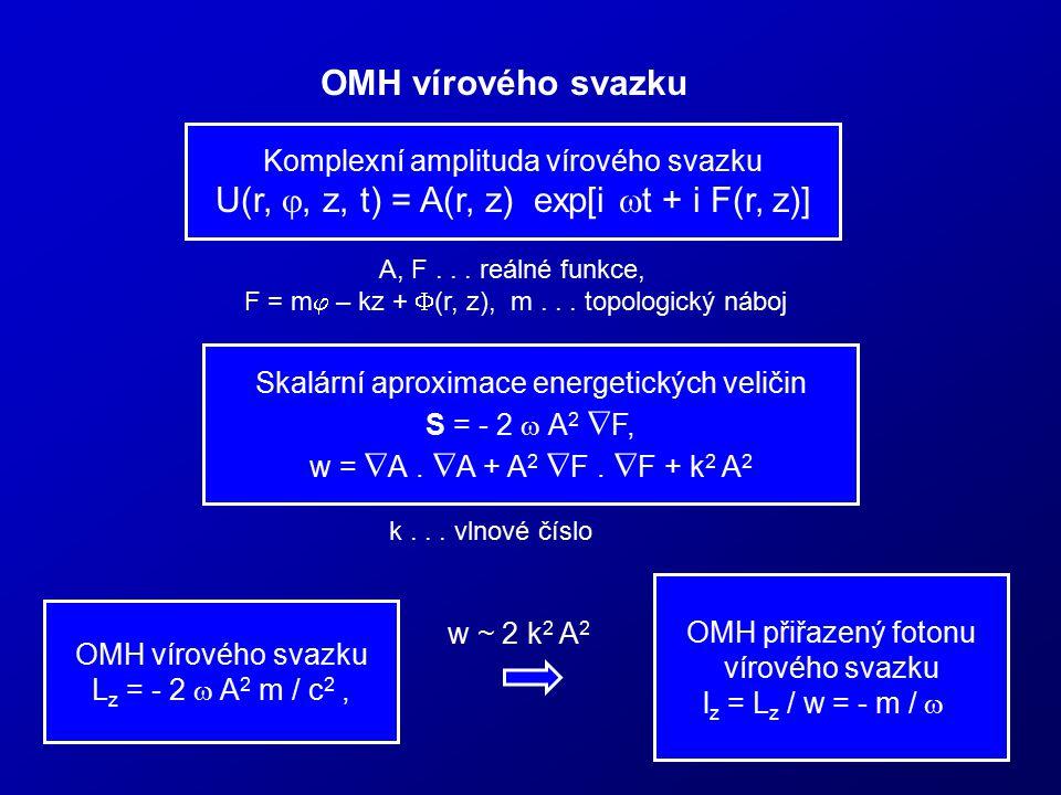 OMH vírového svazku Komplexní amplituda vírového svazku U(r, , z, t) = A(r, z) exp[i  t + i F(r, z)] A, F... reálné funkce, F = m  – kz +  (r, z),
