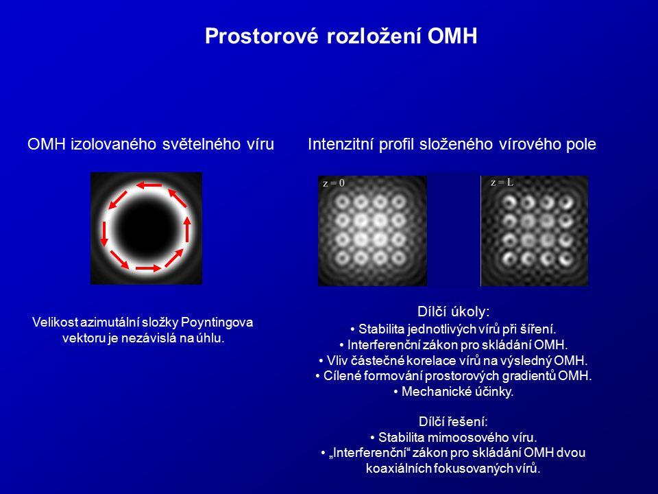 Prostorové rozložení OMH OMH izolovaného světelného víru Intenzitní profil složeného vírového pole Velikost azimutální složky Poyntingova vektoru je n