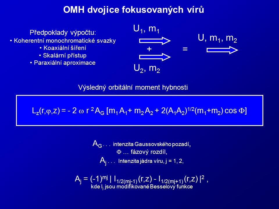 OMH dvojice fokusovaných vírů Předpoklady výpočtu: Koherentní monochromatické svazky Koaxiální šíření Skalární přístup Paraxiální aproximace U 1, m 1