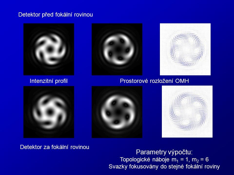 Intenzitní profilProstorové rozložení OMH Parametry výpočtu: Topologické náboje m 1 = 1, m 2 = 6 Svazky fokusovány do stejné fokální roviny Detektor p