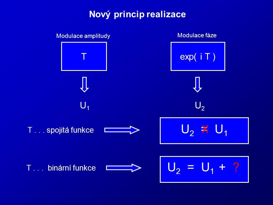 Nový princip realizace Texp( i T ) U1U1 U2U2 Modulace amplitudy Modulace fáze T... spojitá funkce T... binární funkce U 2 = U 1 x U 2 = U 1 + ?