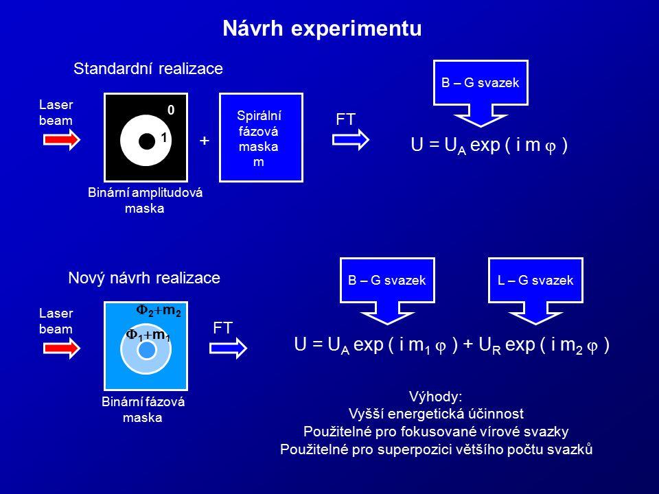 Návrh experimentu m Spirální fázová maska m 1 0 U = U A exp ( i m  ) Laser beam Binární amplitudová maska FT m U = U A exp ( i m 1  ) + U R exp ( i