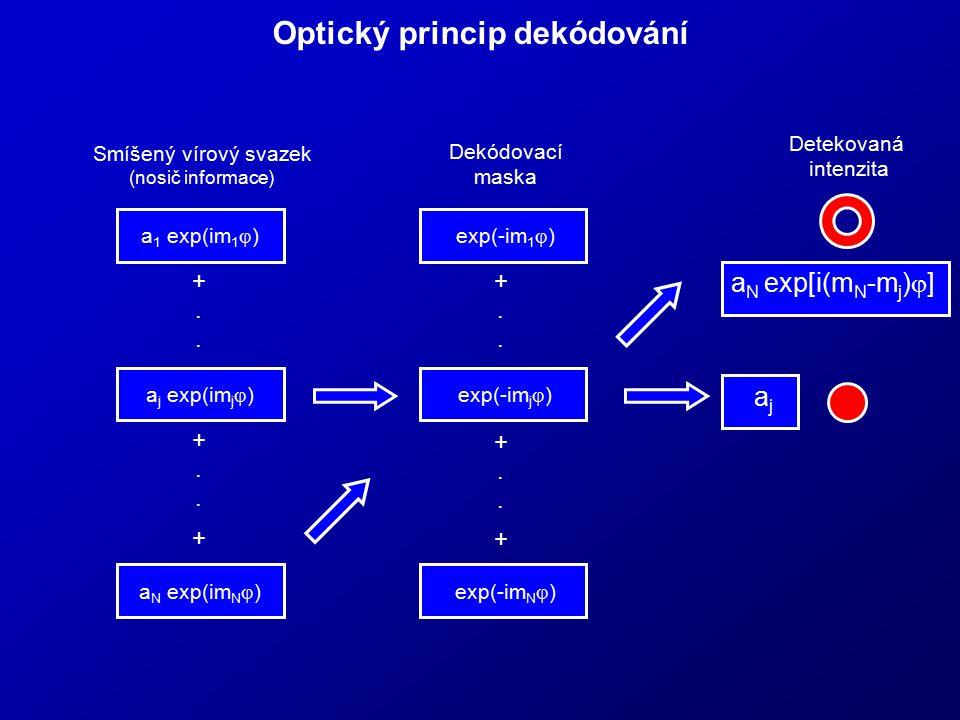 Optický princip dekódování a 1 exp(im 1  ) a j exp(im j  ) Smíšený vírový svazek (nosič informace) + +..+.. +..+.. a N exp(im N  ) Dekódovací maska