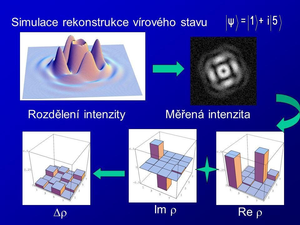 Rozdělení intenzity Měřená intenzita Simulace rekonstrukce vírového stavu  Im  Re 