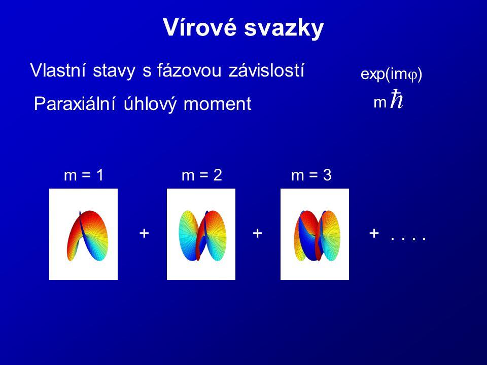 Vírové svazky Vlastní stavy s fázovou závislostí Paraxiální úhlový moment  exp(im  ) m m = 1m = 2m = 3 ++....+