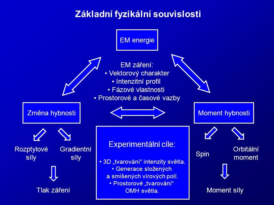 Základní fyzikální souvislosti EM energie Změna hybnostiMoment hybnosti EM záření: Vektorový charakter Intenzitní profil Fázové vlastnosti Prostorové