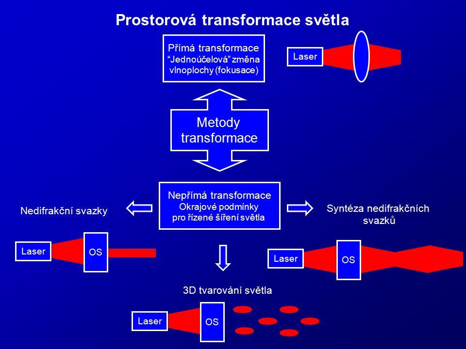 """Prostorová transformace světla Nedifrakční svazky Syntéza nedifrakčních svazků Laser OS Přímá transformace """"Jednoúčelová"""" změna vlnoplochy (fokusace)"""