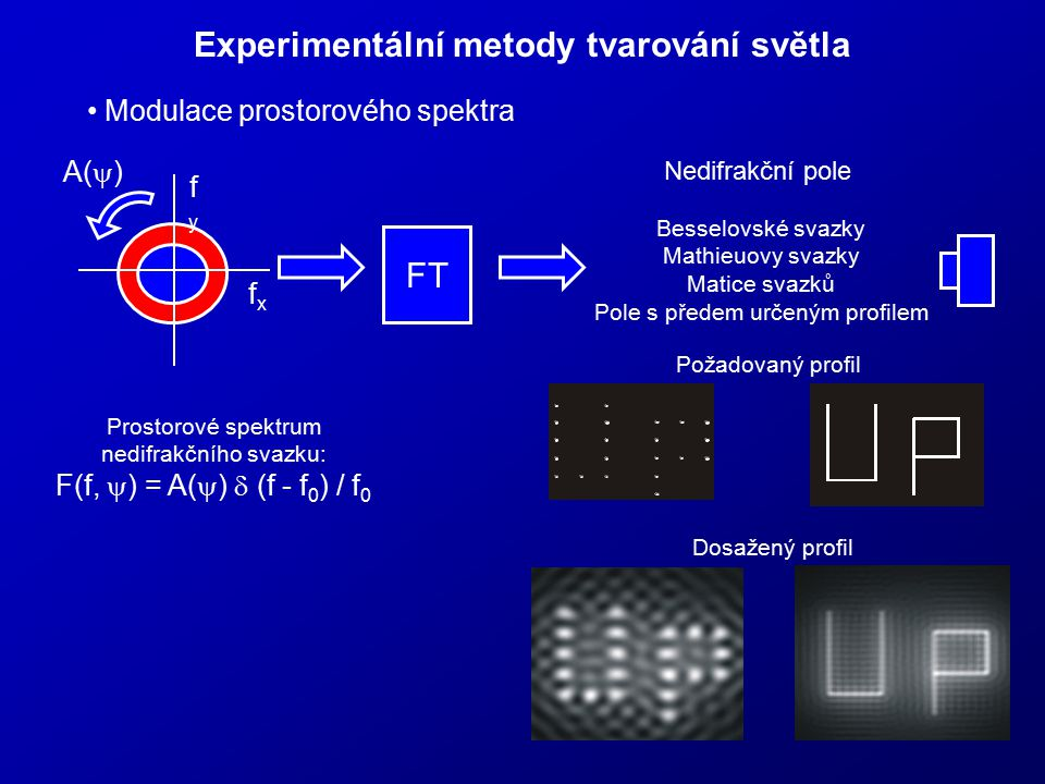 Experimentální metody tvarování světla Modulace prostorového spektra fxfx fyfy Prostorové spektrum nedifrakčního svazku: F(f,  ) = A(  )  (f - f 0
