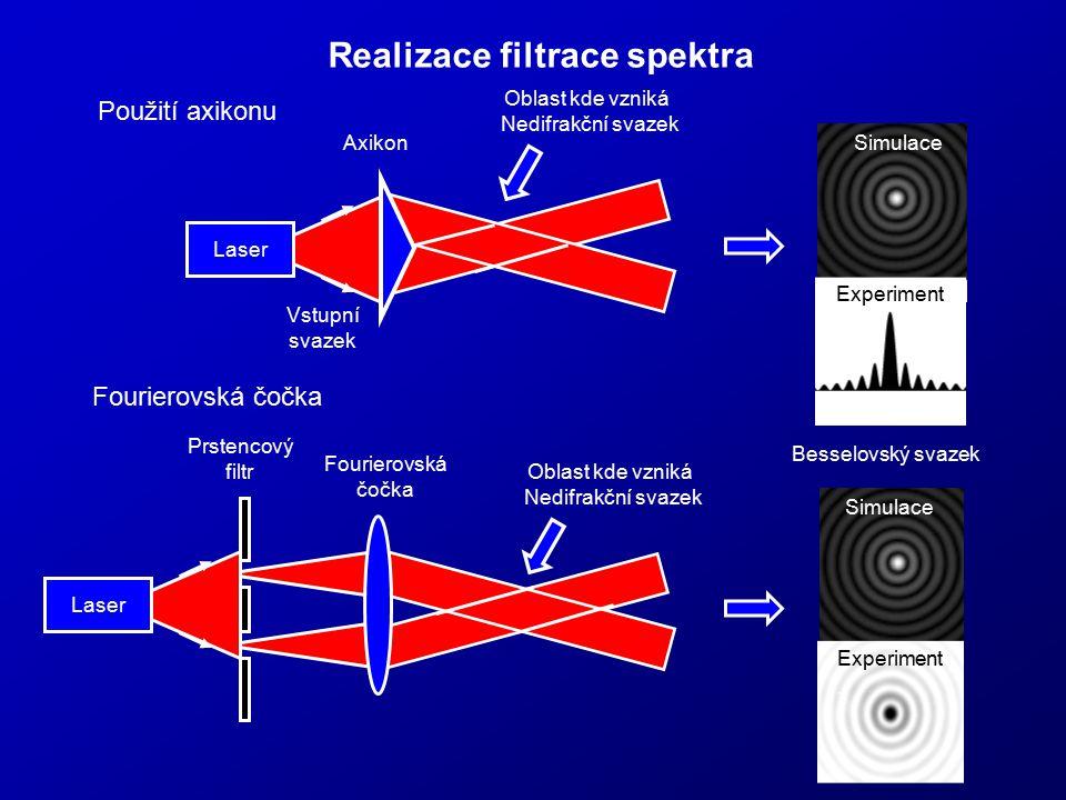 Realizace filtrace spektra Axikon Vstupní svazek Laser Oblast kde vzniká Nedifrakční svazek Besselovský svazek Experiment Simulace Laser Simulace Expe