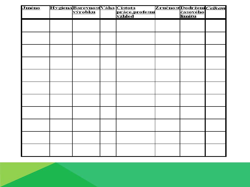 Výrobek bude ohodnocen bodově Bodová pásma první místo 30 bodů - 25 bodů druhé místo 24 bodů - 20 bodů třetí místo 19 bodů - 15 bodů