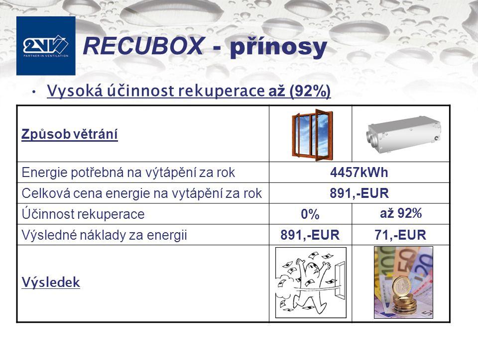 RECUBOX - přínosy Vysoká účinnost rekuperace až (92%) Způsob větrání Energie potřebná na výtápění za rok4457kWh Celková cena energie na vytápění za rok891,-EUR Účinnost rekuperace0%0% až 92 % Výsledné náklady za energii891,-EUR71,-EUR Výsledek
