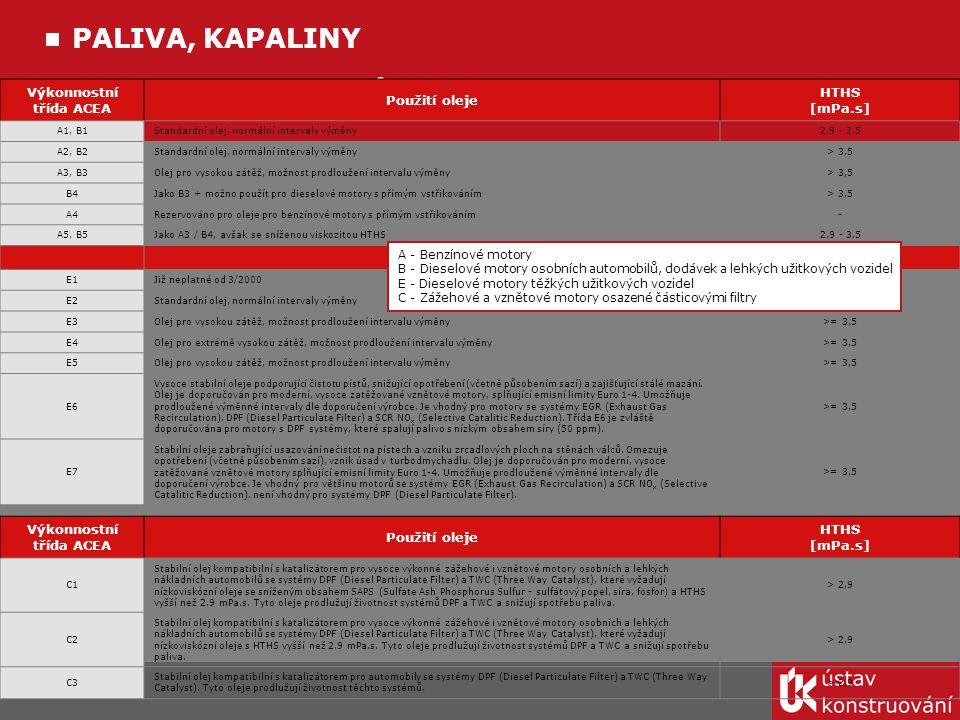 Výkonostní třídění olejů PALIVA, KAPALINY Výkonnostní třída ACEA Použití oleje HTHS [mPa.s] A1, B1Standardní olej, normální intervaly výměny2,9 - 3,5