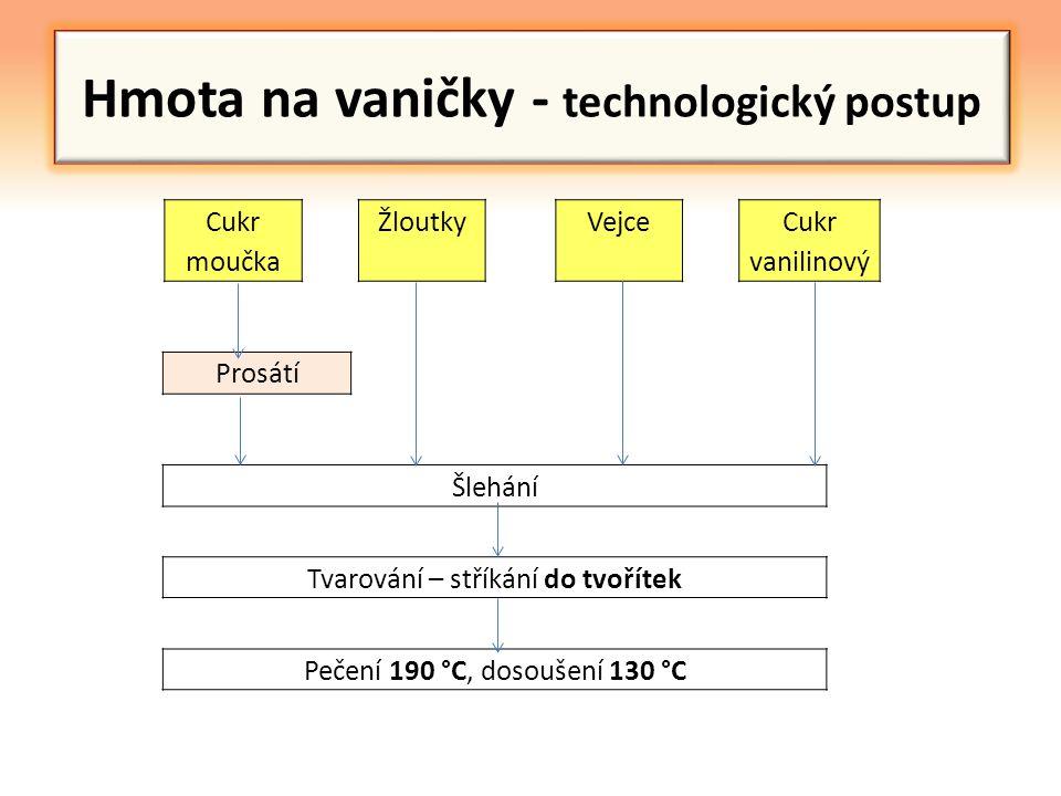 Hmota na vaničky - technologický postup Cukr moučka Žloutky Vejce Cukr vanilinový Prosátí Šlehání Tvarování – stříkání do tvořítek Pečení 190 °C, doso