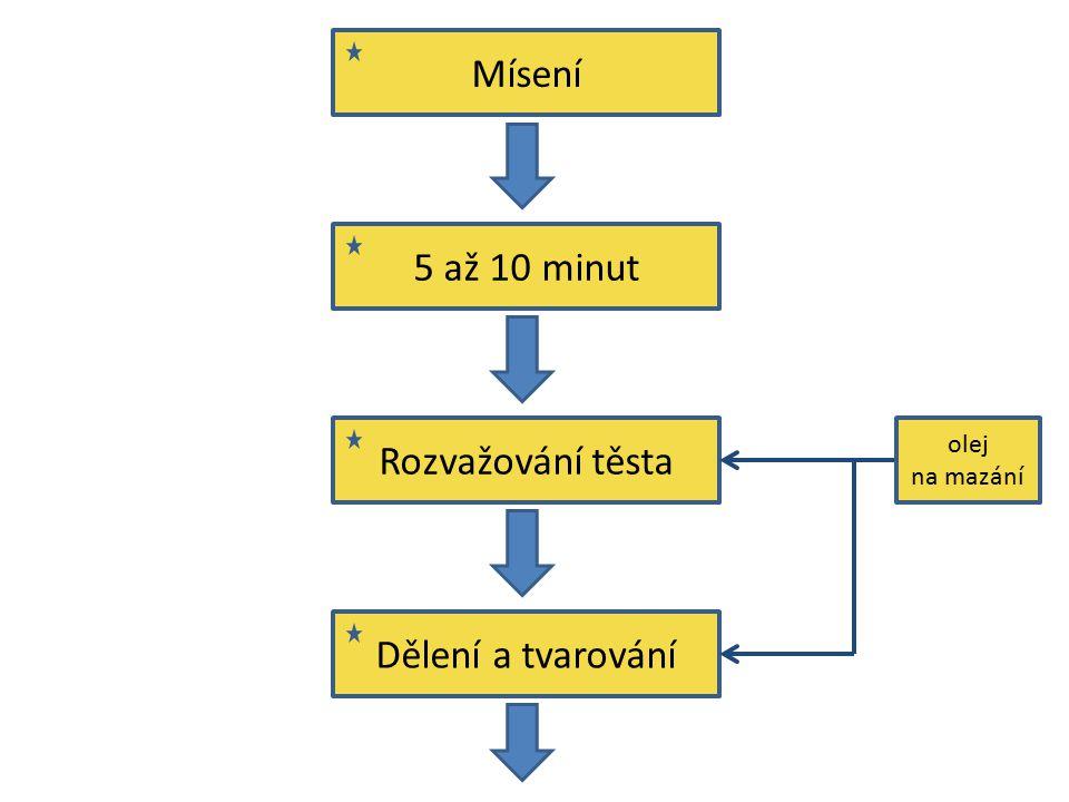 Mísení 5 až 10 minut Rozvažování těsta Dělení a tvarování olej na mazání