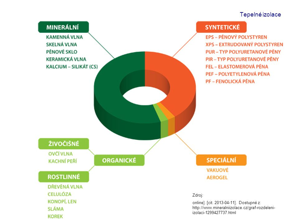 Tepelné izolace Zdroj: online]. [cit. 2013-04-11]. Dostupné z: http://www.mineralniizolace.cz/graf-rozdeleni- izolaci-1299427737.html