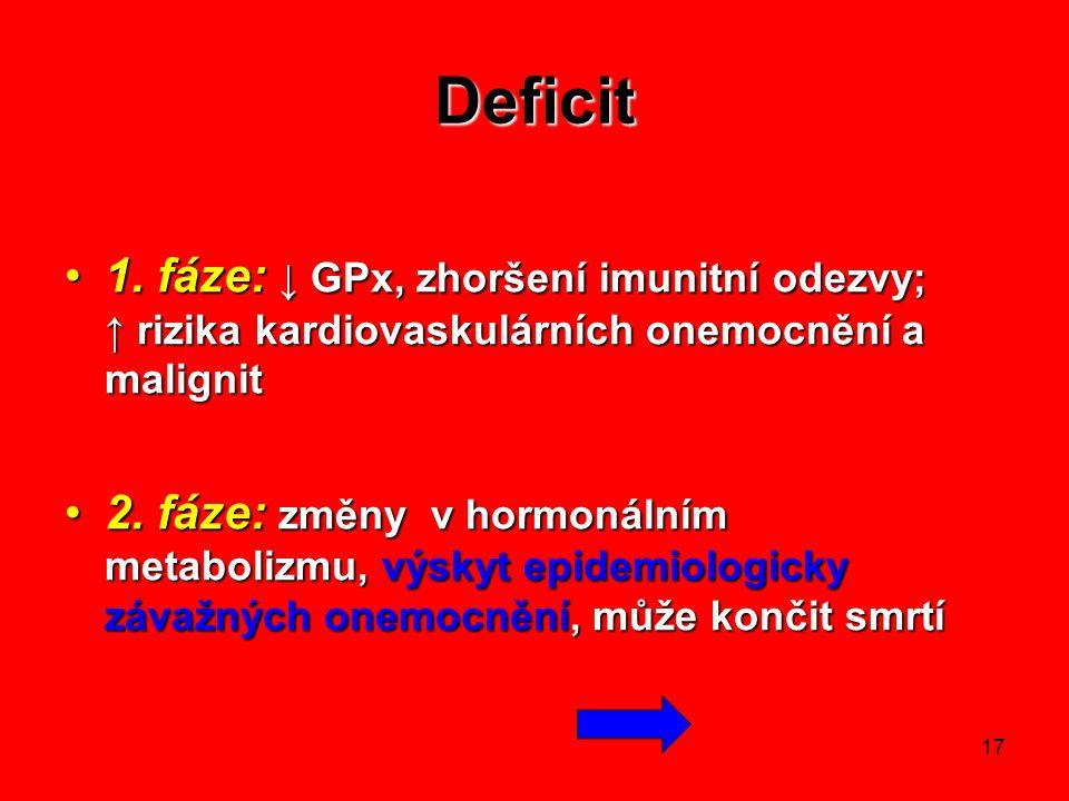 17 Deficit 1. fáze: ↓ GPx, zhoršení imunitní odezvy; ↑ rizika kardiovaskulárních onemocnění a malignit1. fáze: ↓ GPx, zhoršení imunitní odezvy; ↑ rizi