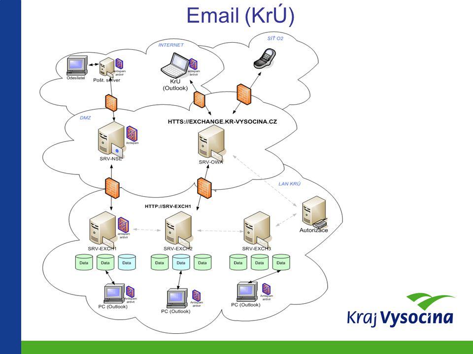 Email (KrÚ)