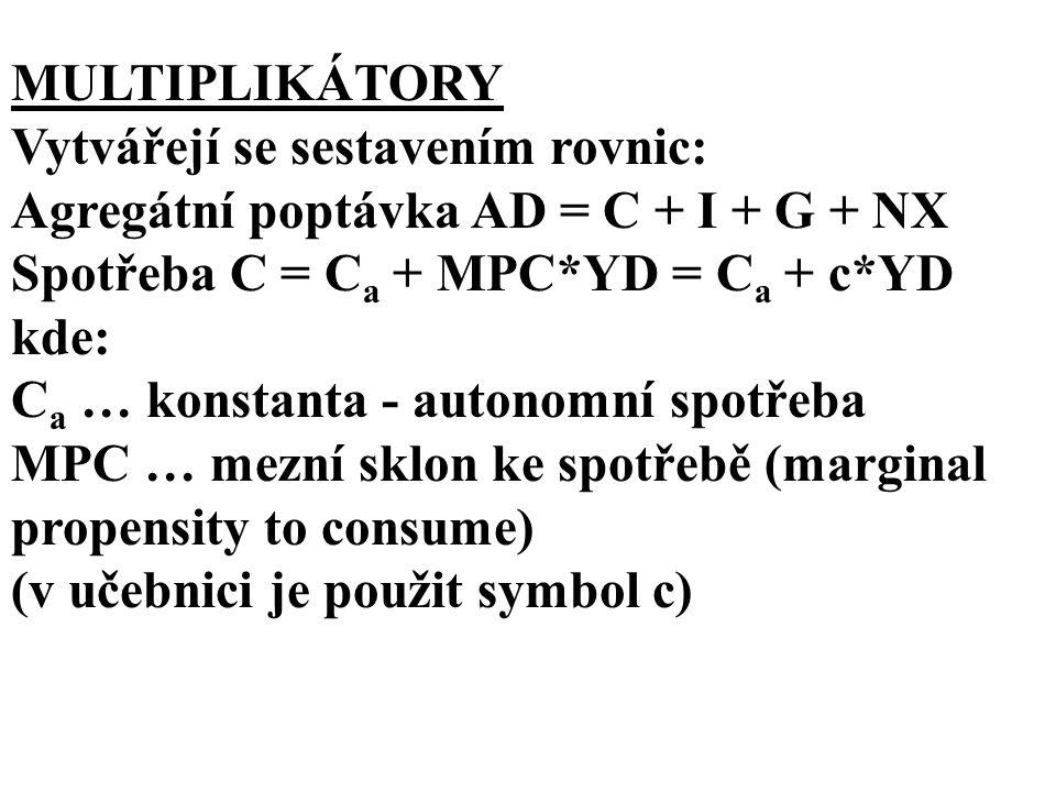MULTIPLIKÁTORY Vytvářejí se sestavením rovnic: Agregátní poptávka AD = C + I + G + NX Spotřeba C = C a + MPC*YD = C a + c*YD kde: C a … konstanta - autonomní spotřeba MPC … mezní sklon ke spotřebě (marginal propensity to consume) (v učebnici je použit symbol c)