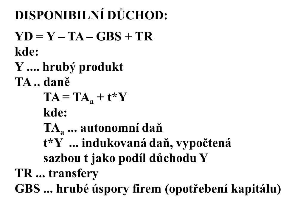 DISPONIBILNÍ DŮCHOD: YD = Y – TA – GBS + TR kde: Y.... hrubý produkt TA.. daně TA = TA a + t*Y kde: TA a... autonomní daň t*Y... indukovaná daň, vypoč