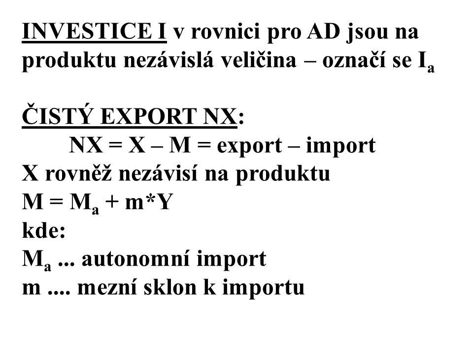 INVESTICE I v rovnici pro AD jsou na produktu nezávislá veličina – označí se I a ČISTÝ EXPORT NX: NX = X – M = export – import X rovněž nezávisí na produktu M = M a + m*Y kde: M a...