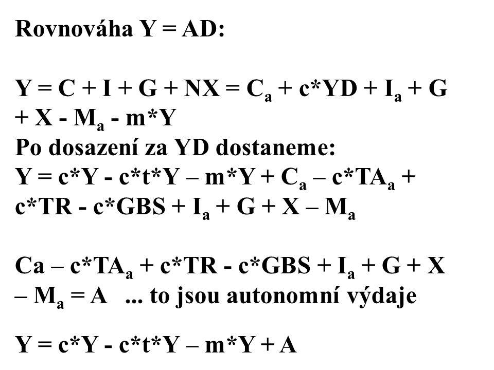 Rovnováha Y = AD: Y = C + I + G + NX = C a + c*YD + I a + G + X - M a - m*Y Po dosazení za YD dostaneme: Y = c*Y - c*t*Y – m*Y + C a – c*TA a + c*TR - c*GBS + I a + G + X – M a Ca – c*TA a + c*TR - c*GBS + I a + G + X – M a = A...