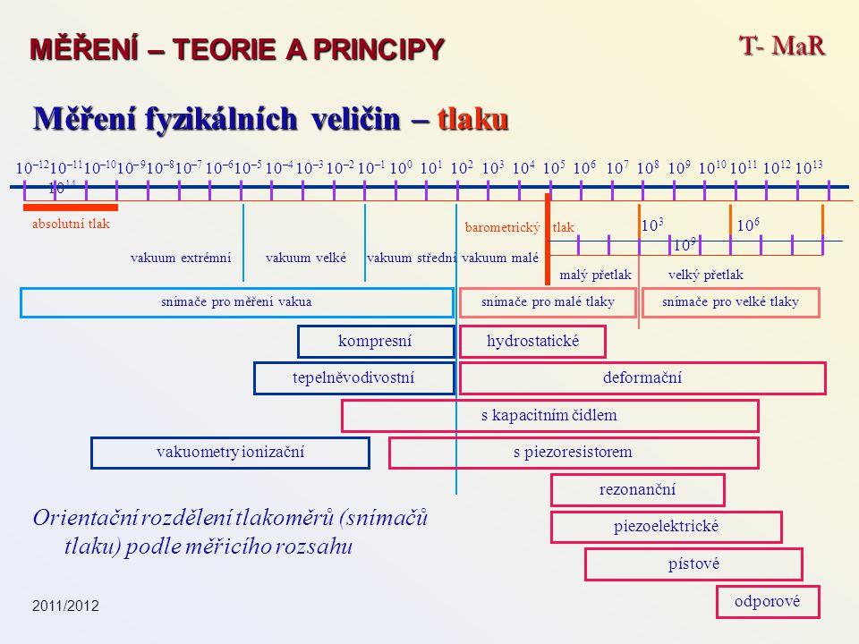 T- MaR MĚŘENÍ – TEORIE A PRINCIPY Měření fyzikálních veličin – tlaku 10 –12 10 –11 10 –10 10 – 9 10 –8 10 –7 10 –6 10 –5 10 –4 10 –3 10 –2 10 –1 10 0