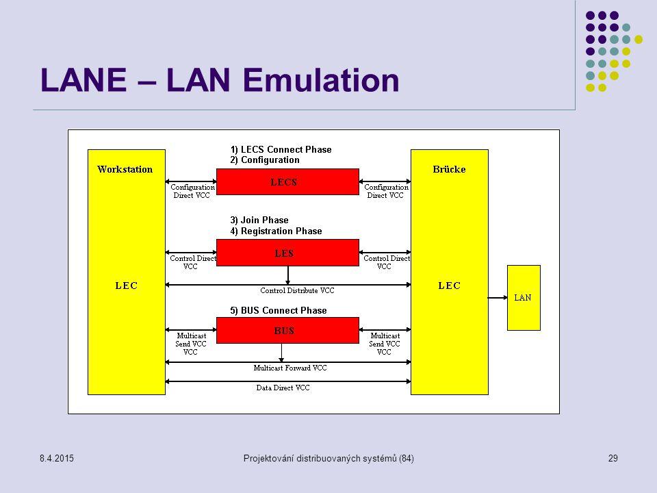 LANE – LAN Emulation 8.4.2015Projektování distribuovaných systémů (84)29