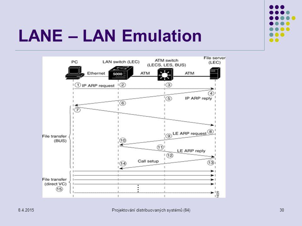 LANE – LAN Emulation 8.4.2015Projektování distribuovaných systémů (84)30