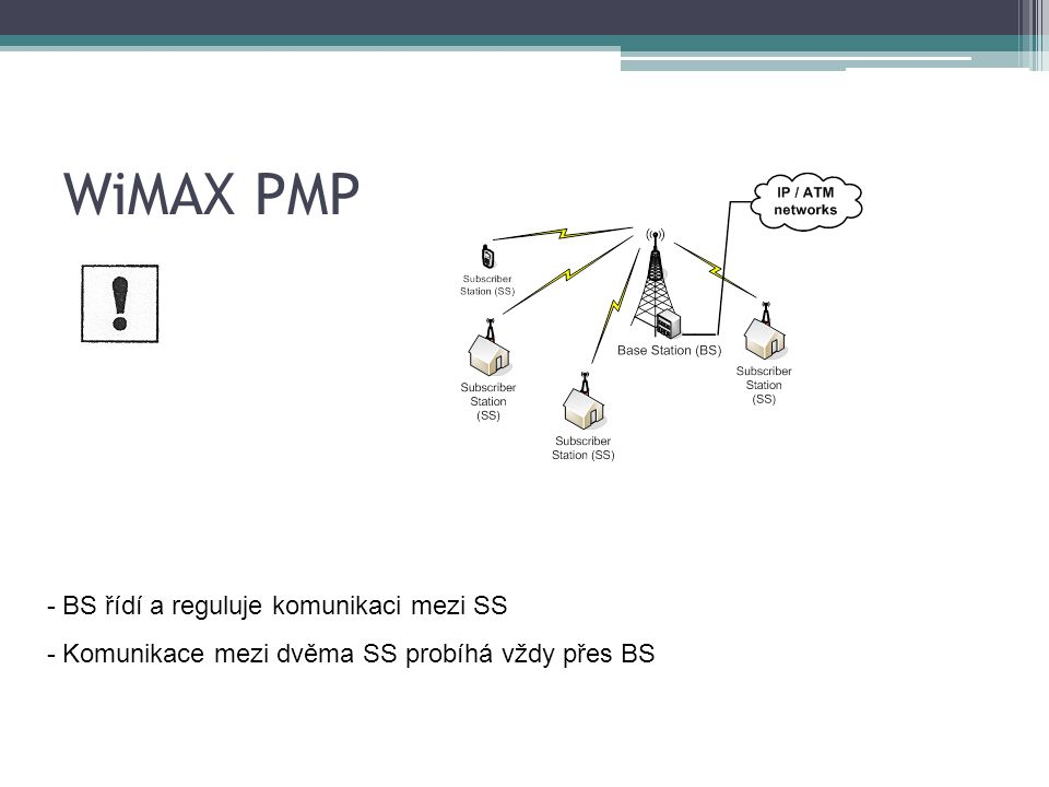 WiMAX PMP - BS řídí a reguluje komunikaci mezi SS - Komunikace mezi dvěma SS probíhá vždy přes BS