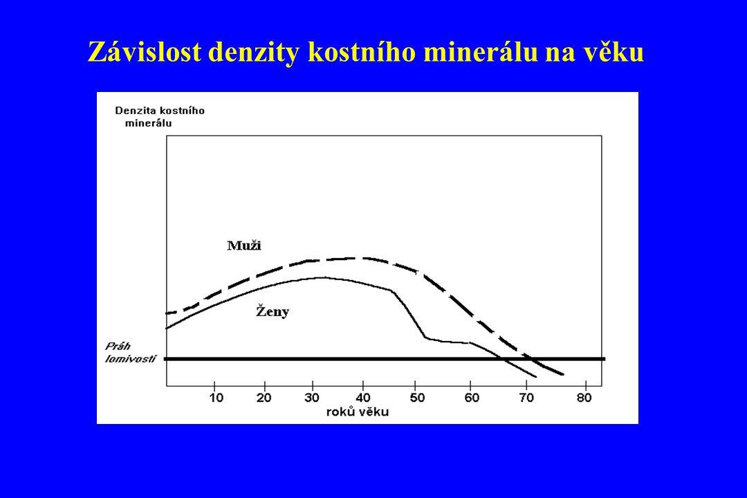 Závislost denzity kostního minerálu na věku