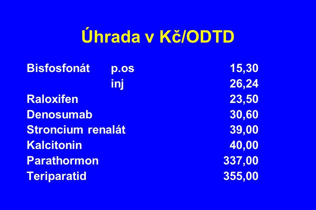 Úhrada v Kč/ODTD Bisfosfonát p.os 15,30 inj 26,24 Raloxifen 23,50 Denosumab 30,60 Stroncium renalát 39,00 Kalcitonin 40,00 Parathormon337,00 Teriparat