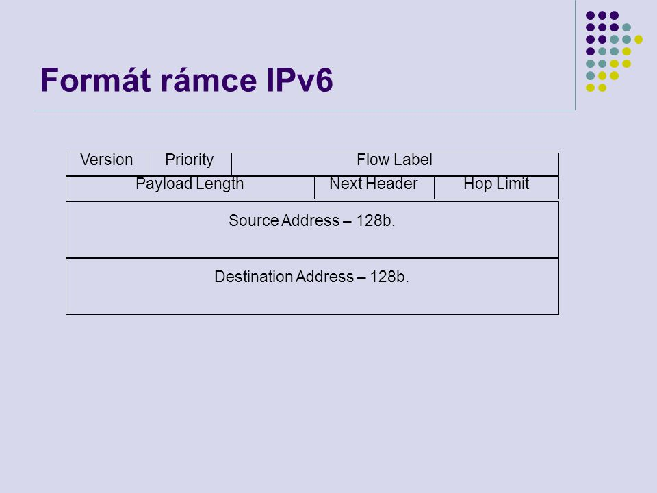 Formát rámce IPv6 VersionPriorityFlow Label Payload LengthNext HeaderHop Limit Source Address – 128b.
