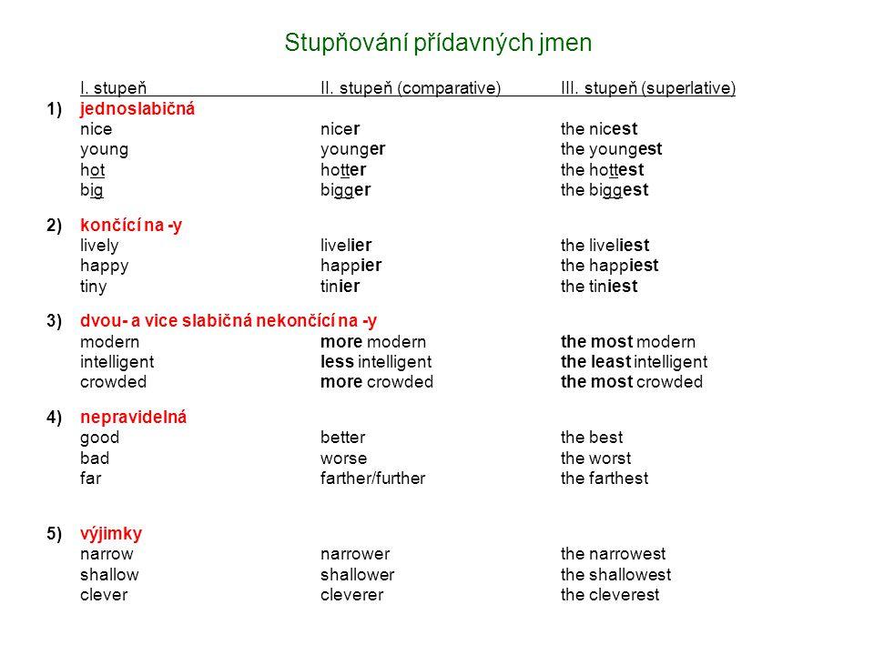 Stupňování přídavných jmen I. stupeňII. stupeň (comparative)III. stupeň (superlative) 1)jednoslabičná nicenicerthe nicest youngyoungerthe youngest hot