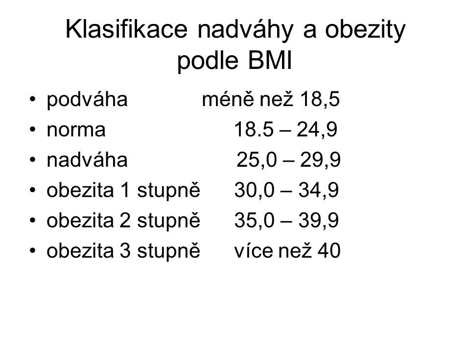 Klasifikace nadváhy a obezity podle BMI podváha méně než 18,5 norma 18.5 – 24,9 nadváha 25,0 – 29,9 obezita 1 stupně 30,0 – 34,9 obezita 2 stupně 35,0