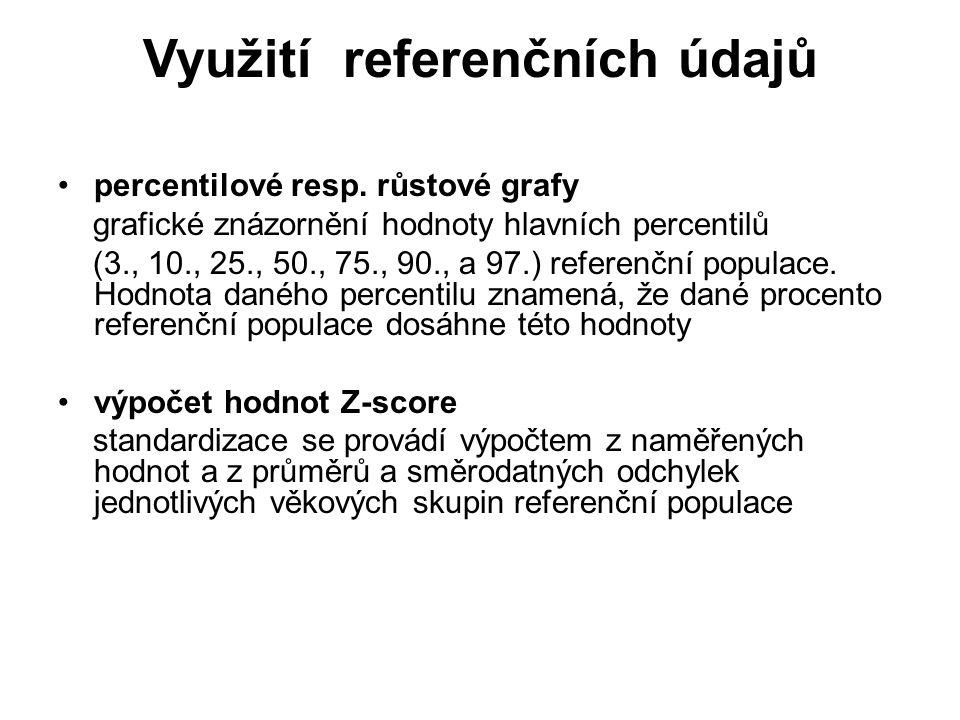 Využití referenčních údajů percentilové resp. růstové grafy grafické znázornění hodnoty hlavních percentilů (3., 10., 25., 50., 75., 90., a 97.) refer